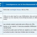 Tableu retrait PEA 150x150 Assurance vie : la fiscalité sur les rachats