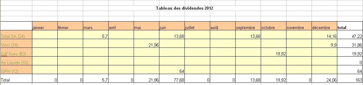 Dividendes perçues en 2012