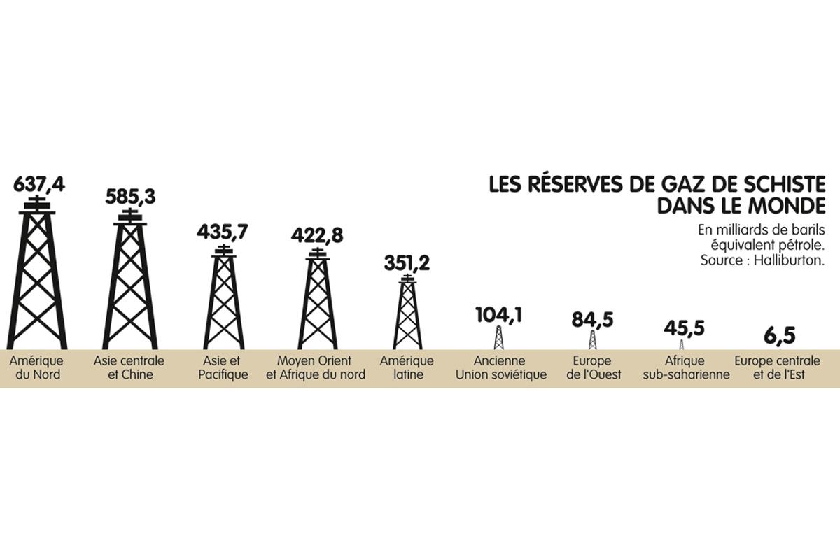 Les réserves de gaz de schiste dans le monde