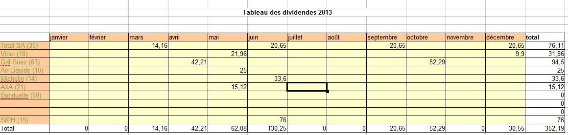 Dividendes 1er semestre 2013