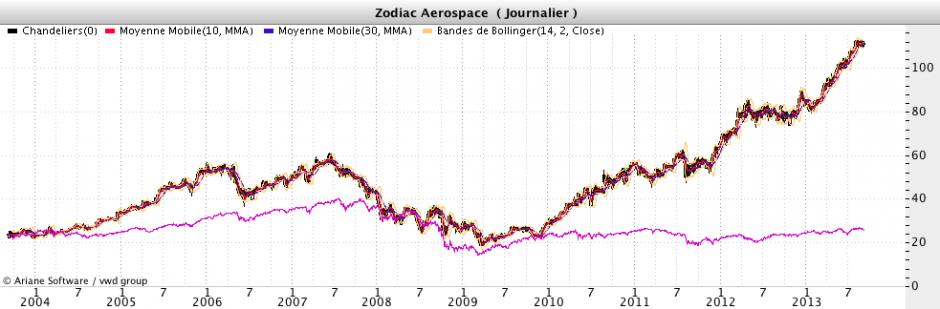 Zodiac aérospace