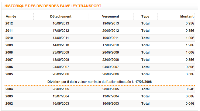Historique dividende Faiveley Transport Source : trading sat