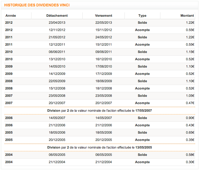 Historique dividende Vinci Source : Tradingsat