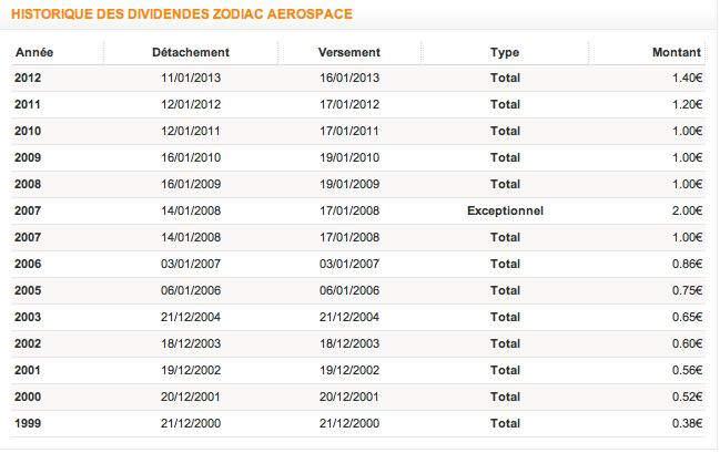 Historique dividende Zodiac Aérospace