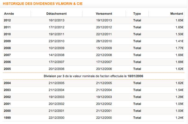 Historique dividende Vilmorin & Cie Source : Tradingsat