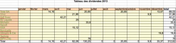 Tableau des dividendes 2013