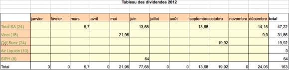 Tableau dividendes 2012