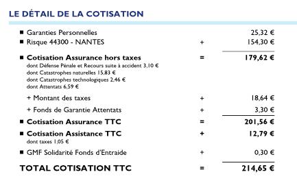 Cotisation Gmf