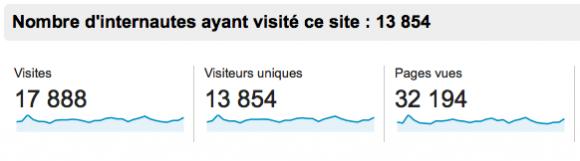 Statistiques du blog au 05 02 2014