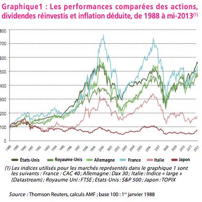 Les performances comparées des actions, dividendes réinvestis et inflation déduite, de 1988 à mi-2013