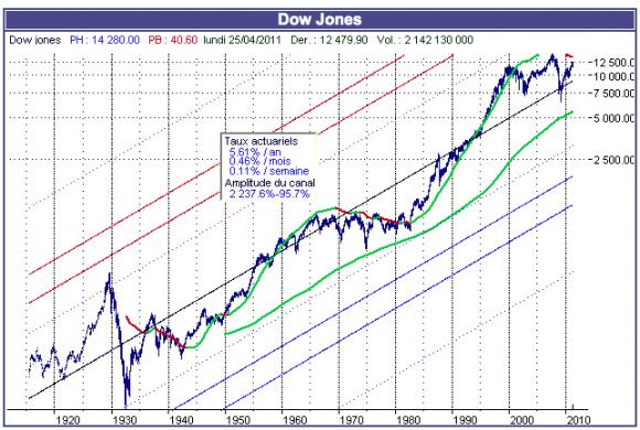 Dow-Jones sur un siècle