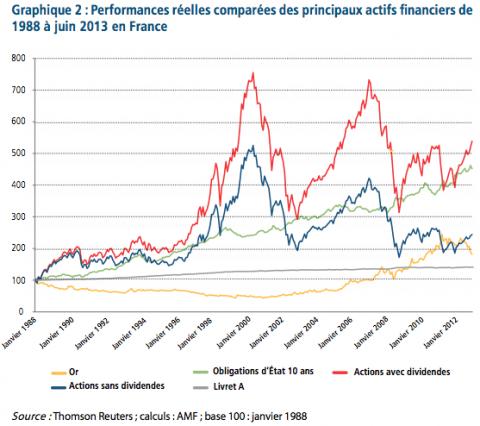 Investir en bourse : le placement le plus rentable sur le long terme ?