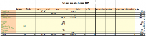 tableau dividendes pea (06/2014)