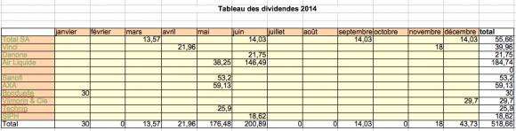 Dividende 2014