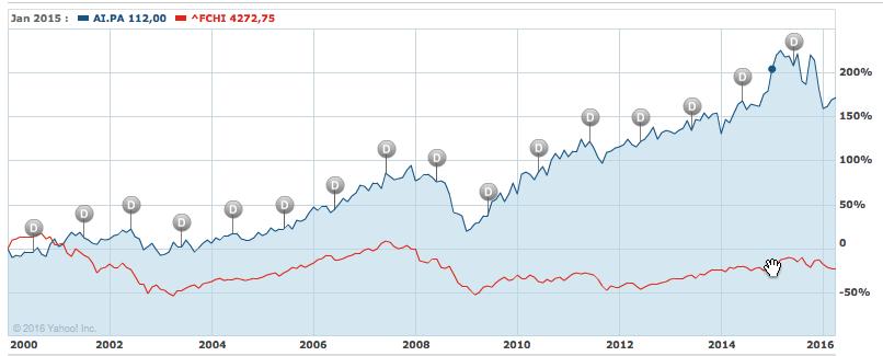 graphique Air Liquide versus CAC 40