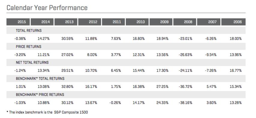 Calendrier des performances annuelles des aristocrats dividends