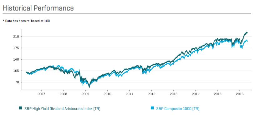 Performance historique des aristocrats dividends face au S&P