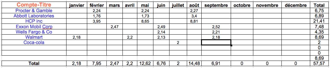 dividendes-compte-titre-au-16092016