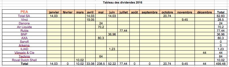 Dividende PEA en 2016