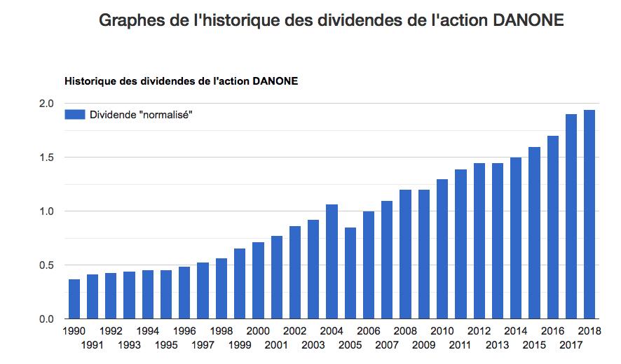 dividende Danone